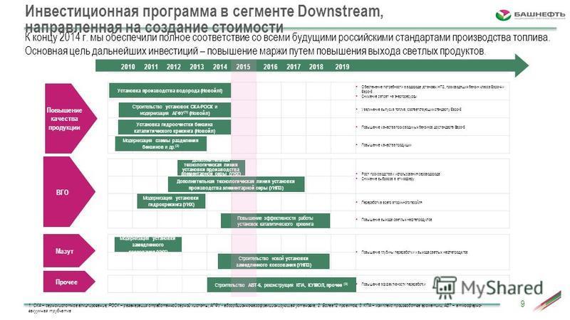 Инвестиционная программа в сегменте Downstream, направленная на создание стоимости Regulatory technical requirements Обеспечение потребности в водороде установок НПЗ, производящих бензин класса Евро-4 и Евро-5 Снижение затрат на энергоресурсы Увеличе