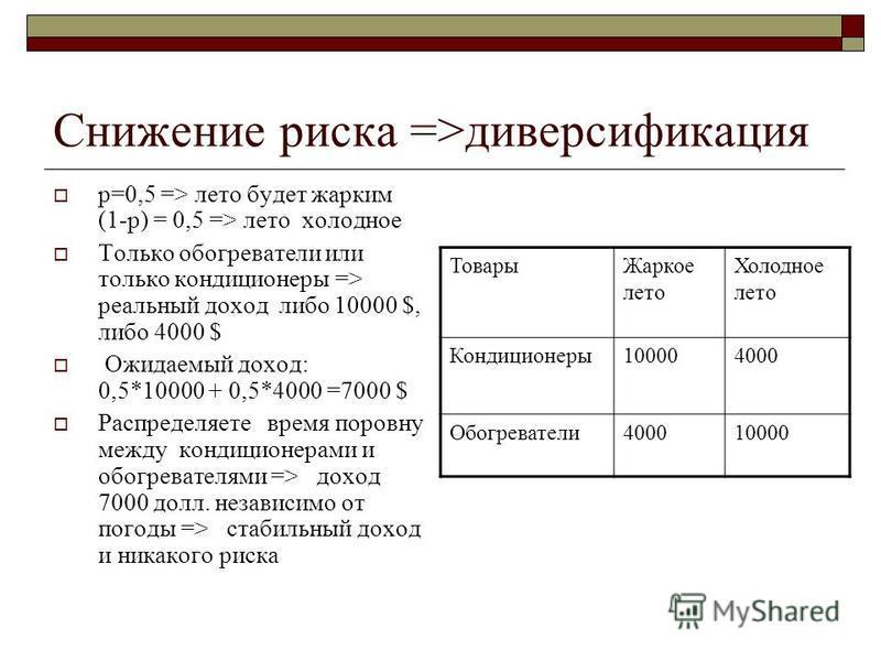 Снижение риска =>диверсификация p=0,5 => лето будет жарким (1-р) = 0,5 => лето холодное Только обогреватели или только кондиционеры => реальный доход либо 10000 $, либо 4000 $ Ожидаемый доход: 0,5*10000 + 0,5*4000 =7000 $ Распределяете время поровну