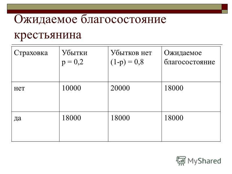 Ожидаемое благосостояние крестьянина Страховка Убытки p = 0,2 Убытков нет (1-p) = 0,8 Ожидаемое благосостояние нет 100002000018000 да 18000
