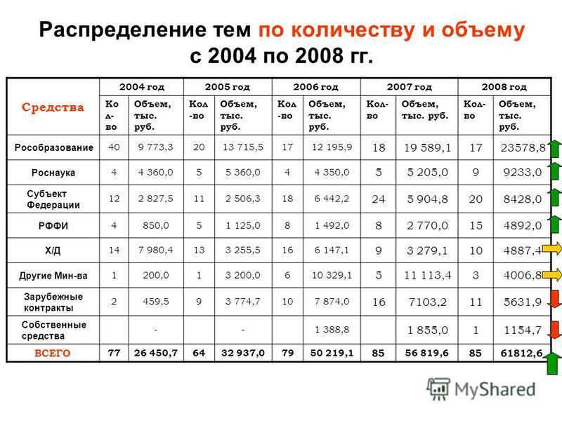 Распределение тем по количеству и объему с 2004 по 2008 гг. Средства 2004 год 2005 год 2006 год 2007 год 2008 год Ко л- во Объем, тыс. руб. Кол -во Объем, тыс. руб. Кол -во Объем, тыс. руб. Кол- во Объем, тыс. руб. Кол- во Объем, тыс. руб. Рособразов