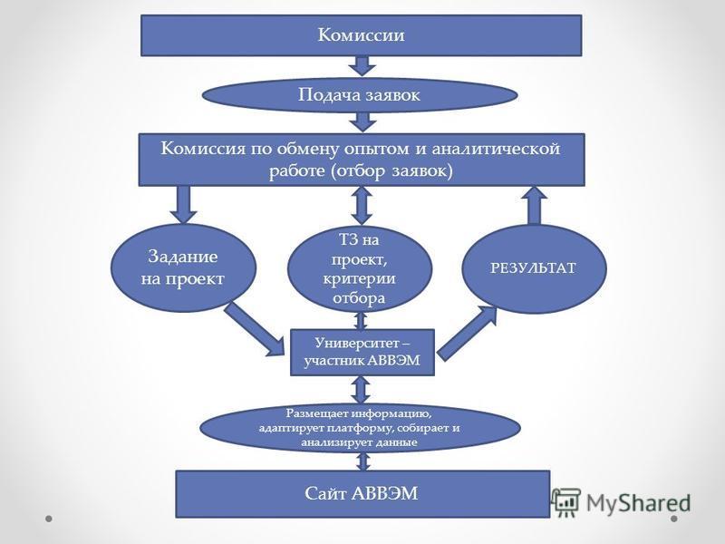 Комиссии Подача заявок Комиссия по обмену опытом и аналитической работе (отбор заявок) Задание на проект Университет – участник АВВЭМ ТЗ на проект, критерии отбора Сайт АВВЭМ Размещает информацию, адаптирует платформу, собирает и анализирует данные Р