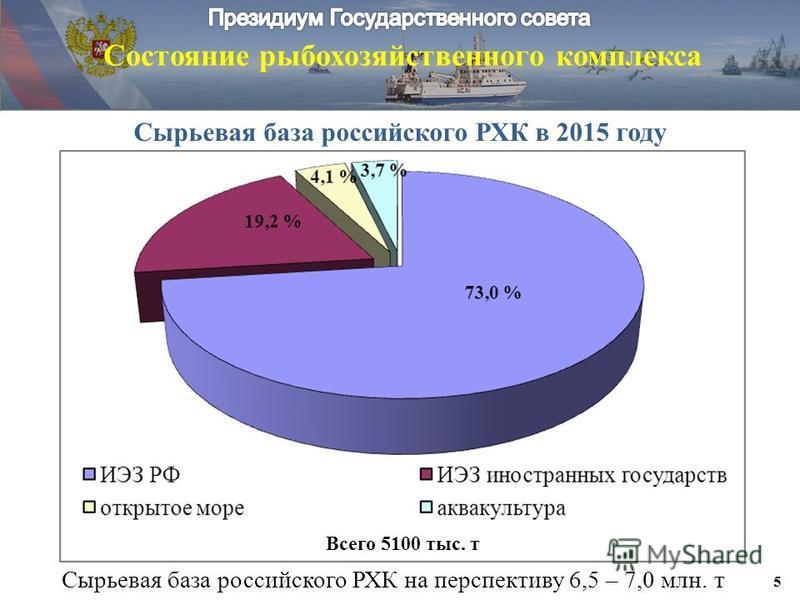 Сырьевая база российского РХК в 2015 году Сырьевая база российского РХК на перспективу 6,5 – 7,0 млн. т Состояние рыбохозяйственного комплекса 5 Всего 5100 тыс. т