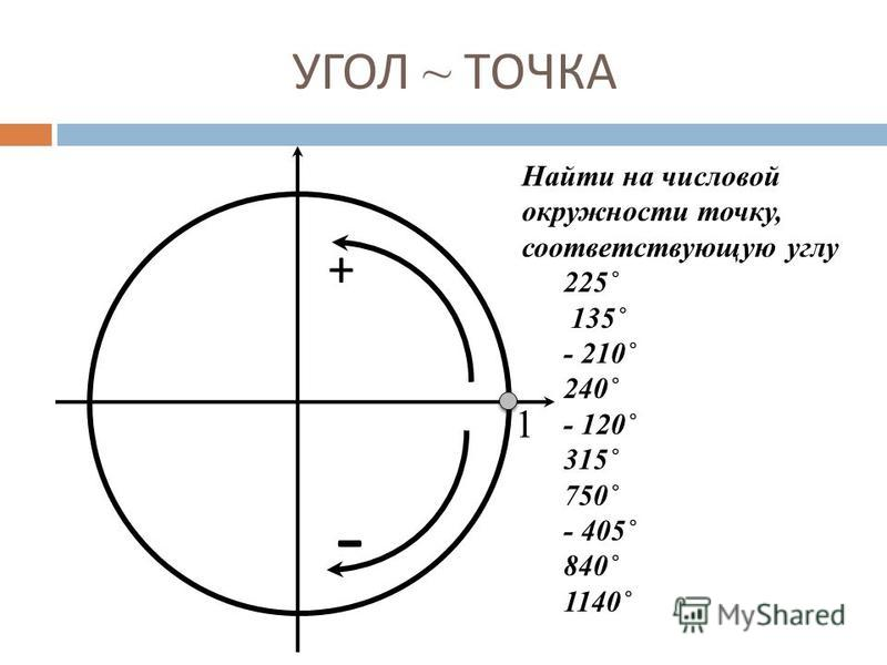 УГОЛ ~ ТОЧКА 1 + - Найти на числовой окружности точку, соответствующую углу 225˚ 135˚ - 210˚ 240˚ - 120˚ 315˚ 750˚ - 405˚ 840˚ 1140˚