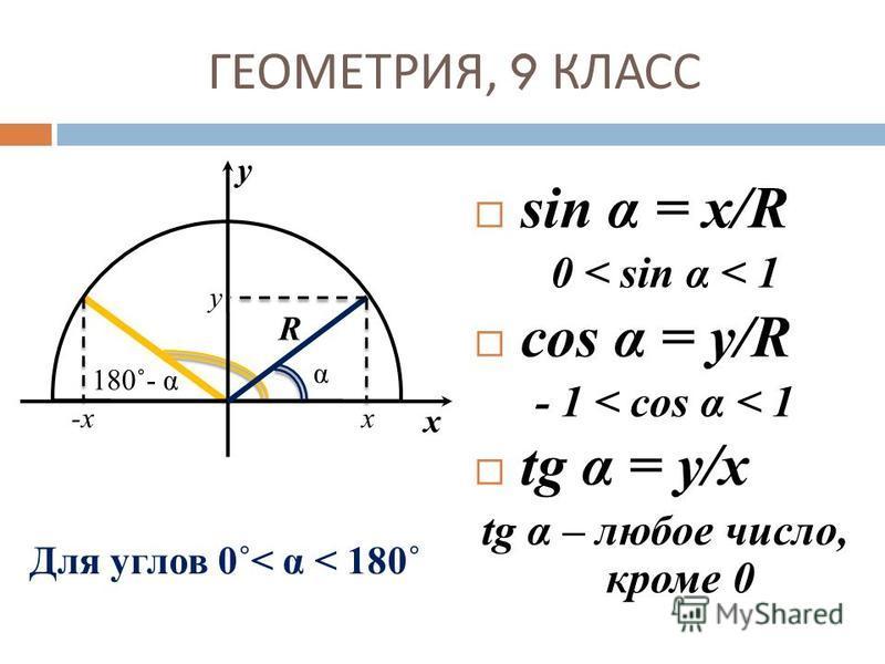 y x y x-x-x R ГЕОМЕТРИЯ, 9 КЛАСС Для углов 0˚< α < 180˚ sin α = х/R 0 < sin α < 1 cos α = y/R - 1 < cos α < 1 tg α = y/x tg α – любое число, кроме 0 α 180˚- α