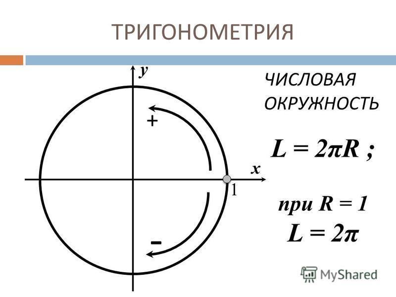 ТРИГОНОМЕТРИЯ 1 х у ЧИСЛОВАЯ ОКРУЖНОСТЬ + - L = 2πR ; при R = 1 L = 2π