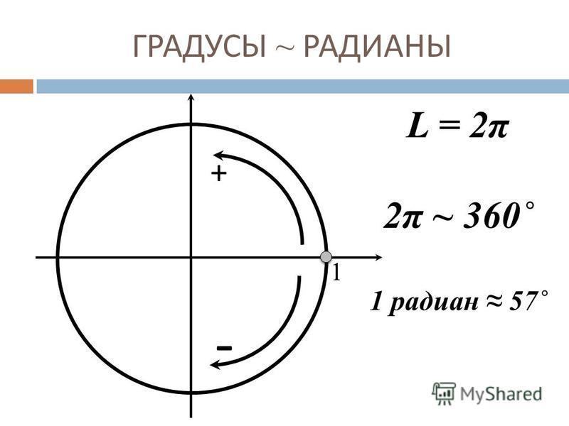 ГРАДУСЫ ~ РАДИАНЫ 1 + - L = 2π 2π ~ 360˚ 1 радиан 57˚