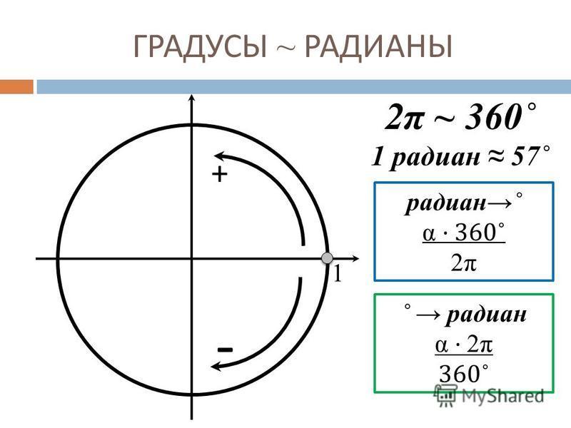 ГРАДУСЫ ~ РАДИАНЫ 1 + - 2π ~ 360˚ 1 радиан 57˚ радиан˚ α · 360 ˚ 2π ˚ радиан α · 2π 360 ˚