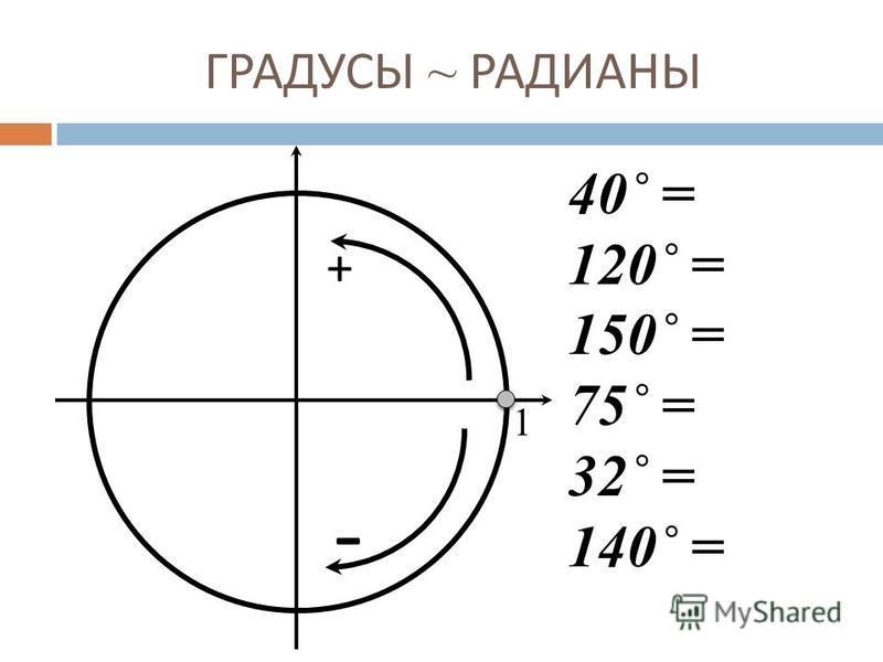 ГРАДУСЫ ~ РАДИАНЫ 1 + - 40˚ = 120˚ = 150˚ = 75˚ = 32˚ = 140˚ =