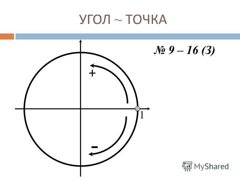 УГОЛ ~ ТОЧКА 1 + - 9 – 16 (З)