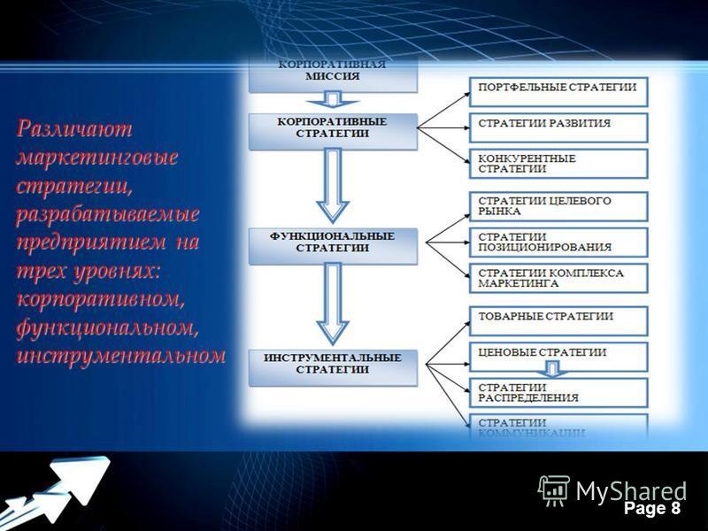 Powerpoint Templates Page 8 Различают маркетинговые стратегии, разрабатываемые предприятием на трех уровнях: корпоративном, функциональном, инструментальном