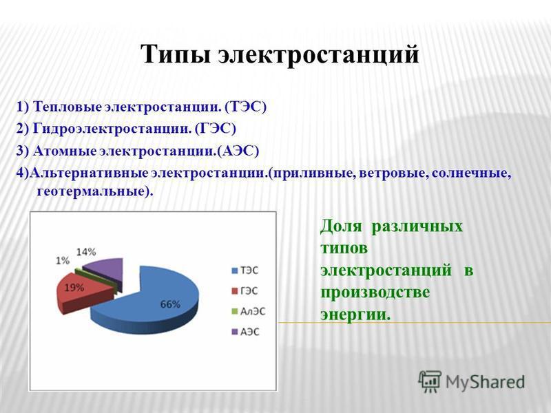 Типы электростанций 1) Тепловые электростанции. (ТЭС) 2) Гидроэлектростанции. (ГЭС) 3) Атомные электростанции.(АЭС) 4)Альтернативные электростанции.(приливные, ветровые, солнечные, геотермальные). Доля различных типов электростанций в производстве эн