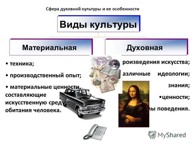 Сфера духовной культуры и ее особенности произведения искусства; различные идеологии; научные знания; ценности; нормы поведения. Виды культуры Материальная Духовная техника; производственный опыт; материальные ценности, составляющие искусственную сре