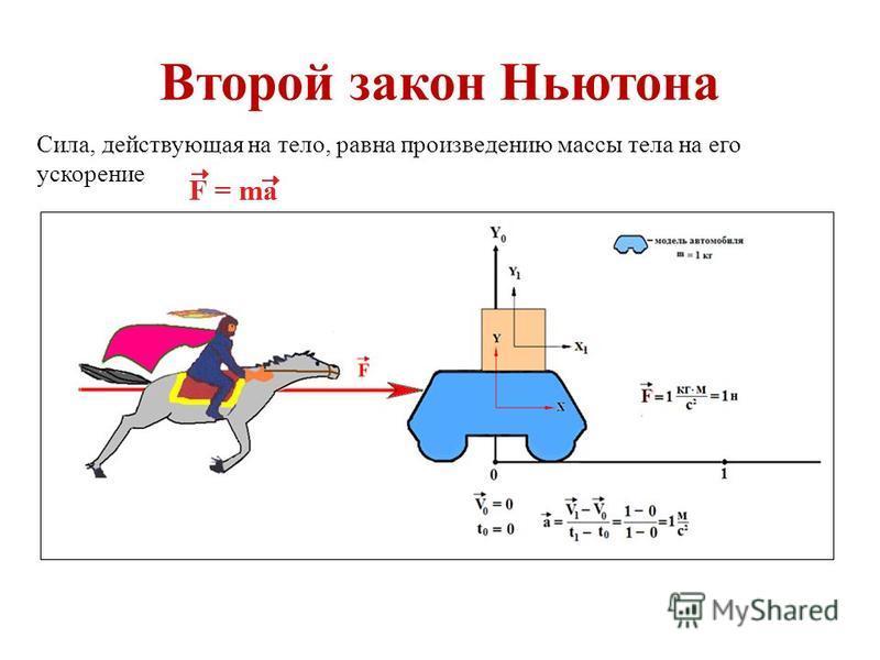 Второй закон Ньютона Cила, действующая на тело, равна произведению массы тела на его ускорение