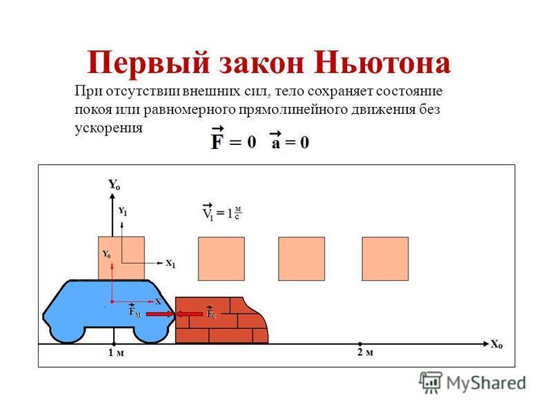 Первый закон Ньютона При отсутствии внешних сил, тело сохраняет состояние покоя или равномерного прямолинейного движения без ускорения