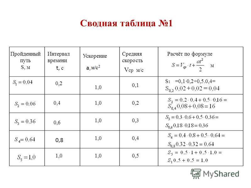 Сводная таблица 1 Пройденный путь S, м Интервал времени Средняя скорость Ускорение Расчёт по формуле м t, с a, 0,2 0,4 0,6 0,8 1,0 V ср м/с 0,2 0,3 0,4 0,5 0,1 =0,1·0,2+0,5.0,4=S1S1