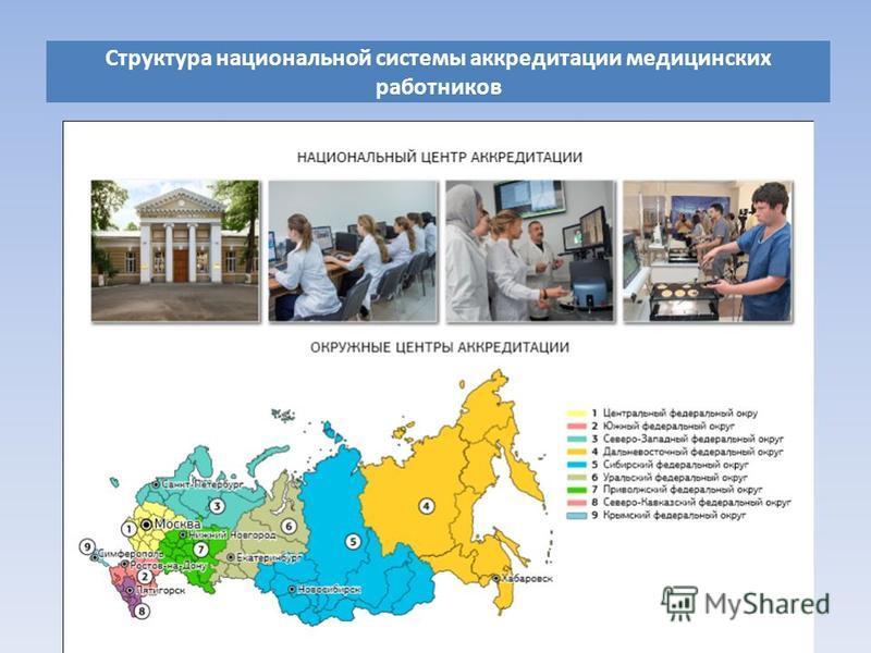 Структура национальной системы аккредитации медицинских работников