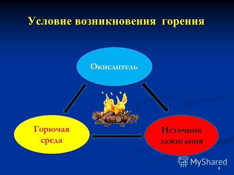 Условие возникновения горения 4 Горючая среда Окислитель Источник зажигания