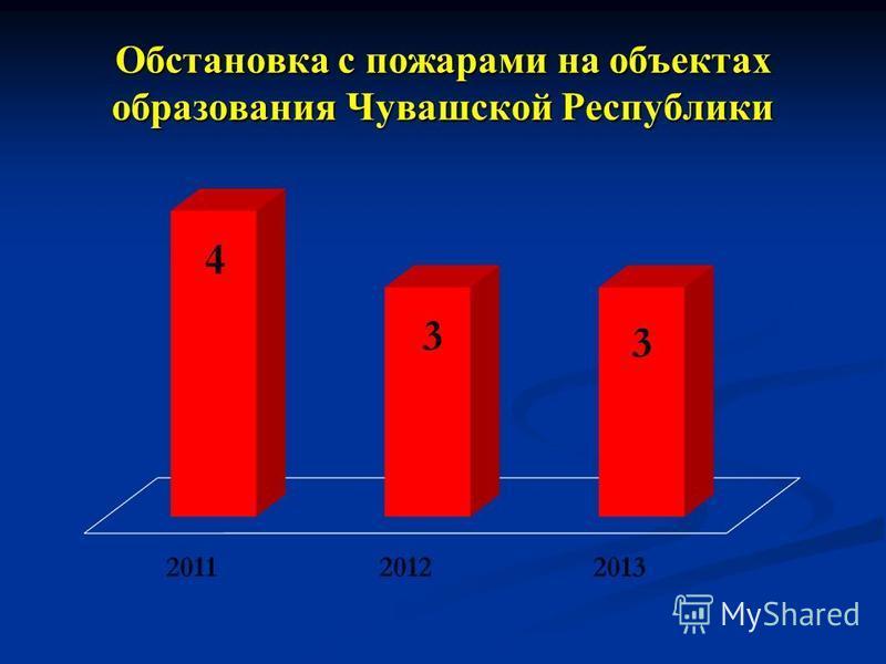 Обстановка с пожарами на объектах образования Чувашской Республики 3 3