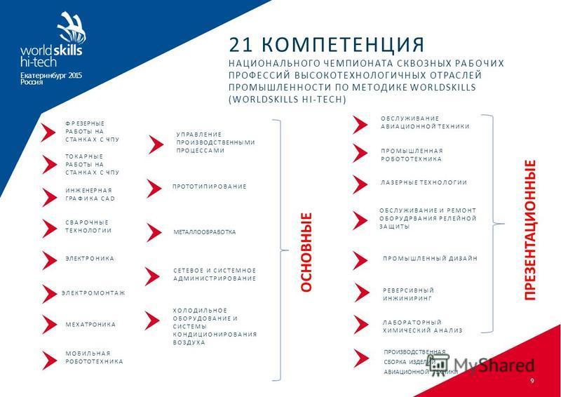 21 КОМПЕТЕНЦИЯ НАЦИОНАЛЬНОГО ЧЕМПИОНАТА СКВОЗНЫХ РАБОЧИХ ПРОФЕССИЙ ВЫСОКОТЕХНОЛОГИЧНЫХ ОТРАСЛЕЙ ПРОМЫШЛЕННОСТИ ПО МЕТОДИКЕ WORLDSKILLS (WORLDSKILLS HI-TECH) ФРЕЗЕРНЫЕ РАБОТЫ НА СТАНКАХ С ЧПУ ТОКАРНЫЕ РАБОТЫ НА СТАНКАХ С ЧПУ ИНЖЕНЕРНАЯ ГРАФИКА CAD МОБ