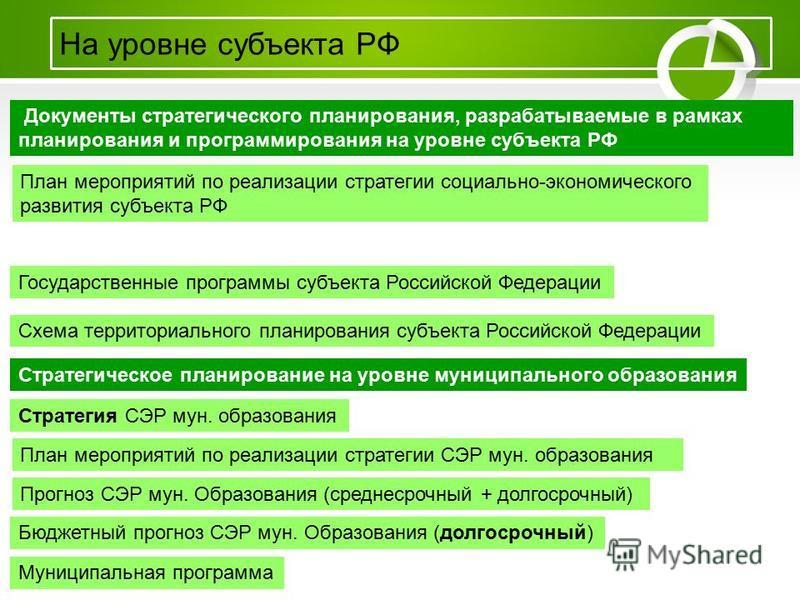 На уровне субъекта РФ Документы стратегического планирования, разрабатываемые в рамках планирования и программирования на уровне субъекта РФ План мероприятий по реализации стратегии социально-экономического развития субъекта РФ Государственные програ