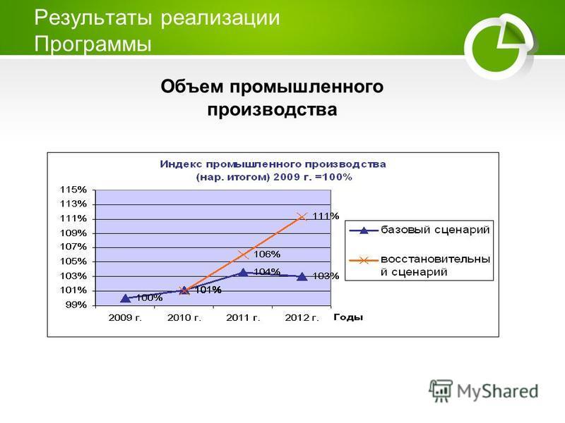 Результаты реализации Программы Объем промышленного производства