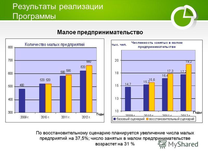 Результаты реализации Программы Малое предпринимательство По восстановительному сценарию планируется увеличение числа малых предприятий на 37,5%; число занятых в малом предпринимательстве возрастет на 31 %
