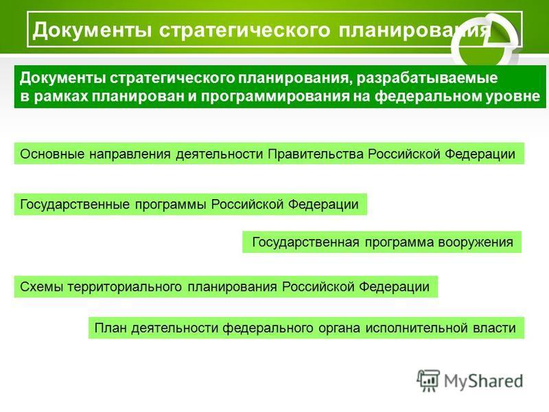Документы стратегического планирования Документы стратегического планирования, разрабатываемые в рамках планирован и программирования на федеральном уровне Основные направления деятельности Правительства Российской Федерации Государственные программы