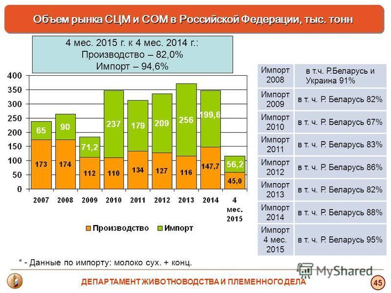 * - Данные по импорту: молоко сух. + конц. Объем рынка СЦМ и СОМ в Российской Федерации, тыс. тонн 45 Импорт 2008 в т.ч. Р.Беларусь и Украина 91% Импорт 2009 в т. ч. Р. Беларусь 82% Импорт 2010 в т. ч. Р. Беларусь 67% Импорт 2011 в т. ч. Р. Беларусь