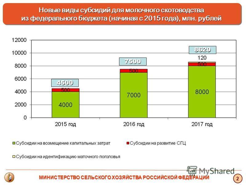 Новые виды субсидий для молочного скотоводства из федерального бюджета (начиная с 2015 года), млн. рублей Новые виды субсидий для молочного скотоводства из федерального бюджета (начиная с 2015 года), млн. рублей 2 4500 7500 8620 МИНИСТЕРСТВО СЕЛЬСКОГ