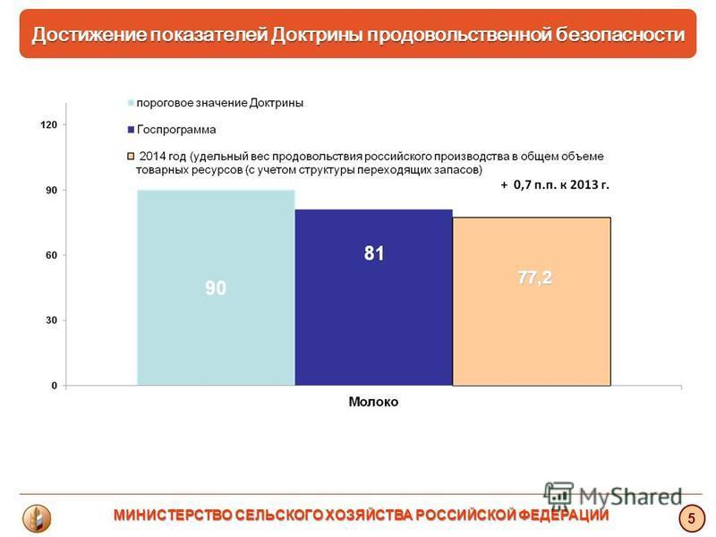 Достижение показателей Доктрины продовольственной безопасности 77,2 5 МИНИСТЕРСТВО СЕЛЬСКОГО ХОЗЯЙСТВА РОССИЙСКОЙ ФЕДЕРАЦИИ