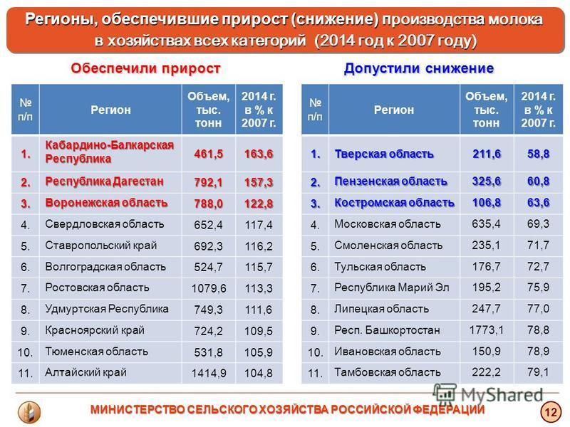 Регионы, обеспечившие прирост (снижение) производства молока в хозяйствах всех категорий (2014 год к 2007 году) Регионы, обеспечившие прирост (снижение) производства молока в хозяйствах всех категорий (2014 год к 2007 году) 12 Обеспечили прирост Допу