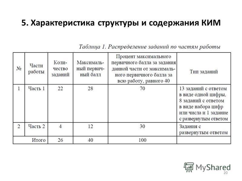 5. Характеристика структуры и содержания КИМ 20