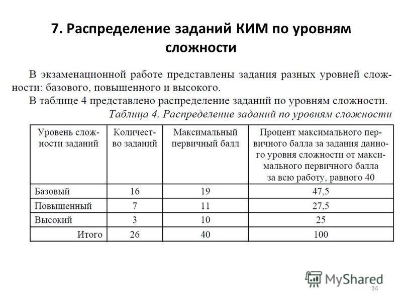7. Распределение заданий КИМ по уровням сложности 34