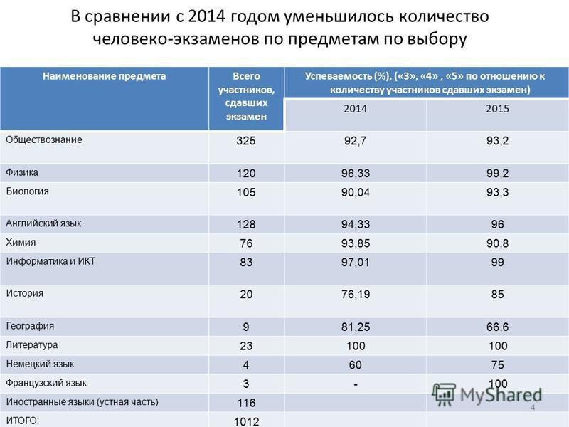 В сравнении с 2014 годом уменьшилось количество человеко-экзаменов по предметам по выбору Наименование предмета Всего участников, сдавших экзамен Успеваемость (%), («3», «4», «5» по отношению к количеству участников сдавших экзамен) 20142015 Общество