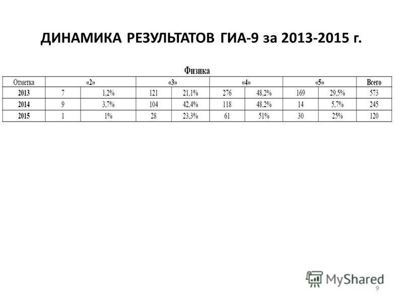 ДИНАМИКА РЕЗУЛЬТАТОВ ГИА-9 за 2013-2015 г. 9