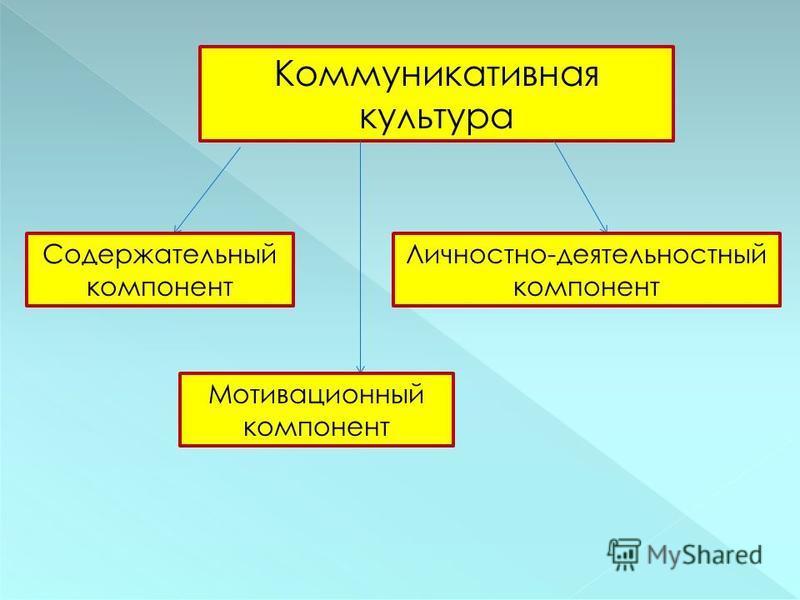 Коммуникативная культура Содержательный компонент Мотивационный компонент Личностно-деятельностный компонент
