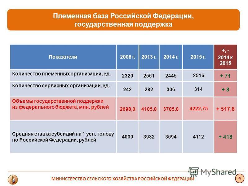 Показатели 2008 г.2013 г.2014 г.2015 г. +, - 2014 к 2015 Количество племенных организаций, ед. 232025612445 2516 + 71 Количество сервисных организаций, ед. 242282306 314 + 8 Объемы государственной поддержки из федерального бюджета, млн. рублей 2698,0