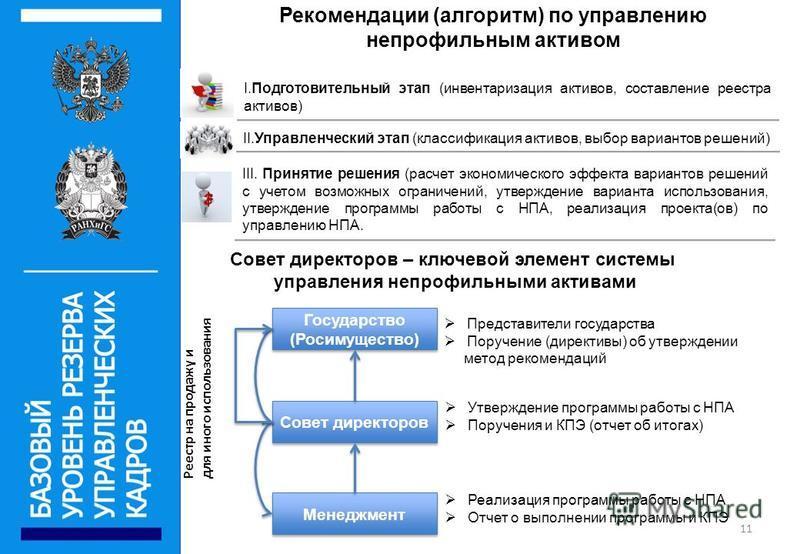 11 Рекомендации (алгоритм) по управлению непрофильным активом II.Управленческий этап (классификация активов, выбор вариантов решений) I.Подготовительный этап (инвентаризация активов, составление реестра активов) III. Принятие решения (расчет экономич