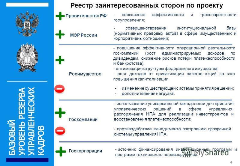 Реестр заинтересованных сторон по проекту 6 Правительство РФ МЭР России Росимущество Госкомпании Госкорпорации - повышение эффективности и транспарентности госуправления; - совершенствование институциональной базы (нормативных правовых актов) в сфере