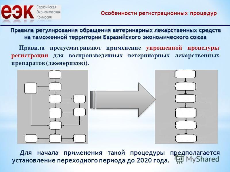 Правила регулирования обращения ветеринарных лекарственных средств на таможенной территории Евразийского экономического союза Правила предусматривают применение упрощенной процедуры регистрации для воспроизведенных ветеринарных лекарственных препарат