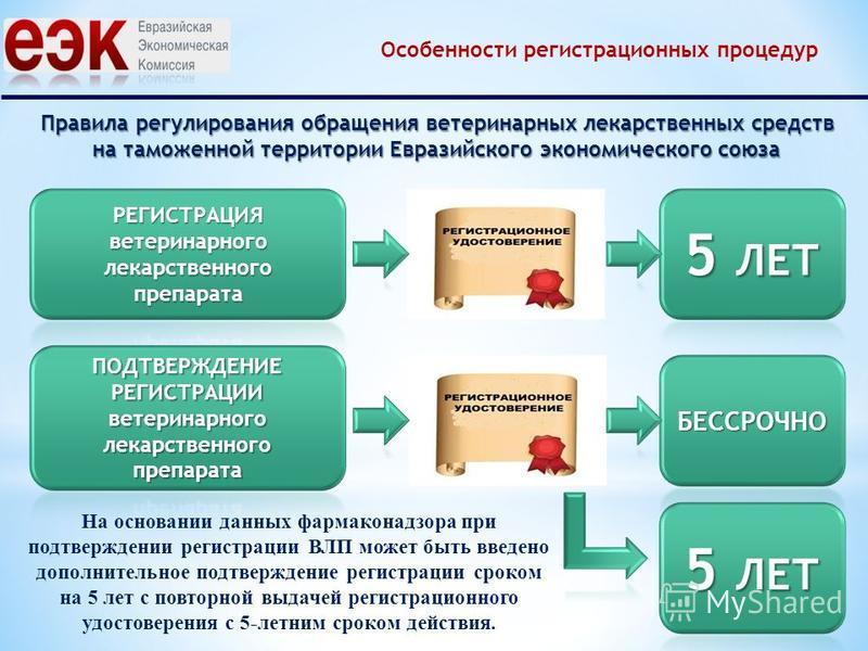 Правила регулирования обращения ветеринарных лекарственных средств на таможенной территории Евразийского экономического союза Особенности регистрационных процедур На основании данных фармаконадзора при подтверждении регистрации ВЛП может быть введено