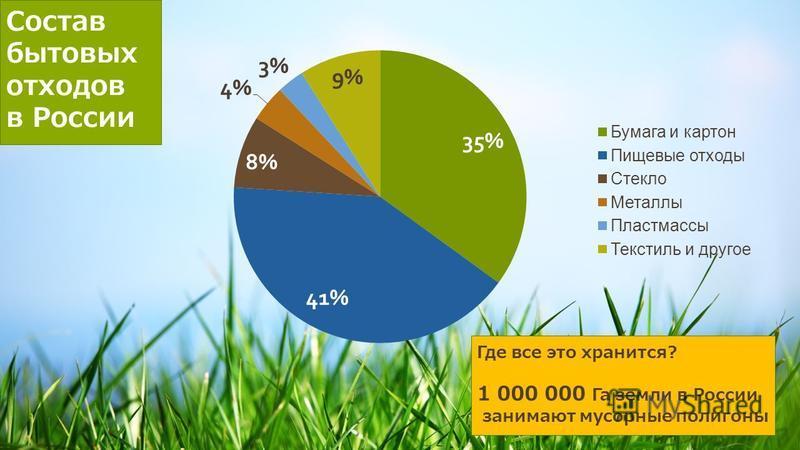 Описание проекта Состав бытовых отходов в России Где все это хранится? 1 000 000 Га земли в России занимают мусорные полигоны