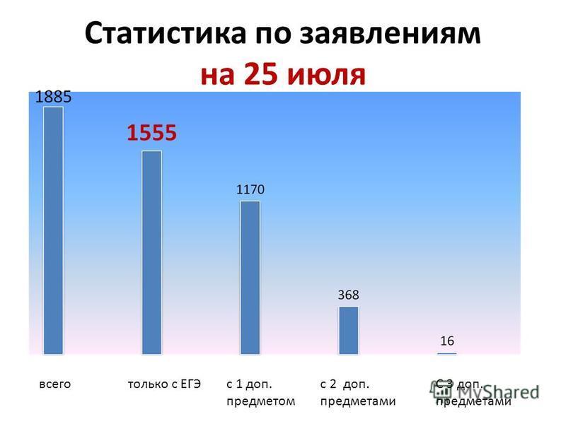 Статистика по заявлениям на 25 июля всего только с ЕГЭс 1 доп. предметом с 2 доп. предметами С 3 доп. предметами