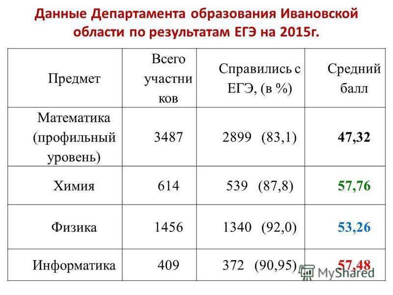 Данные Департамента образования Ивановской области по результатам ЕГЭ на 2015 г. Предмет Всего участни ков Справились с ЕГЭ, (в %) Средний балл Математика (профильный уровень) 34872899 (83,1)47,32 Химия 614539 (87,8)57,76 Физика 14561340 (92,0)53,26