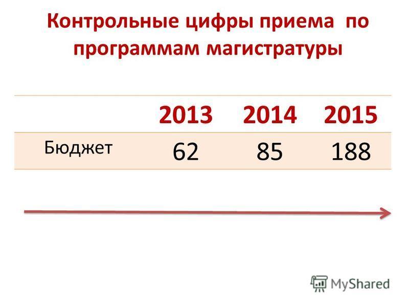 Контрольные цифры приема по программам магистратуры 201320142015 Бюджет 6285188
