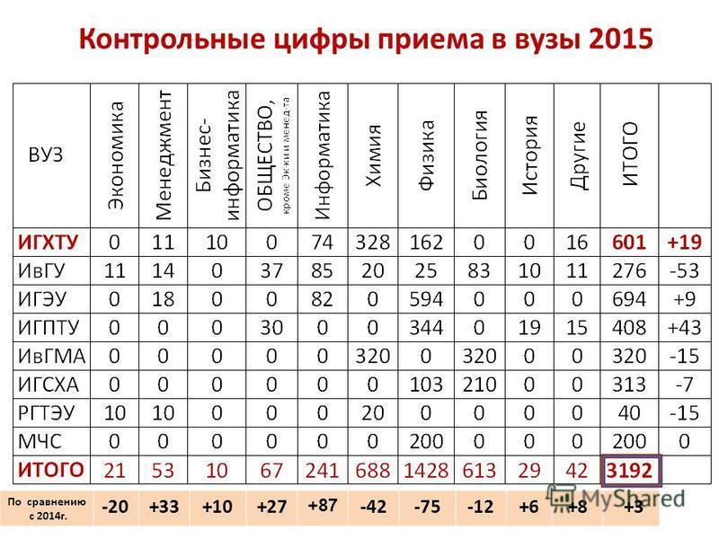 Контрольные цифры приема в вузы 2015 По сравнению с 2014 г. -20+33+10+27 +87 -42-75-12+6+8 +3