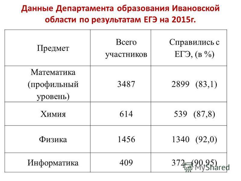 Данные Департамента образования Ивановской области по результатам ЕГЭ на 2015 г. Предмет Всего участников Справились с ЕГЭ, (в %) Математика (профильный уровень) 34872899 (83,1) Химия 614539 (87,8) Физика 14561340 (92,0) Информатика 409372 (90,95)