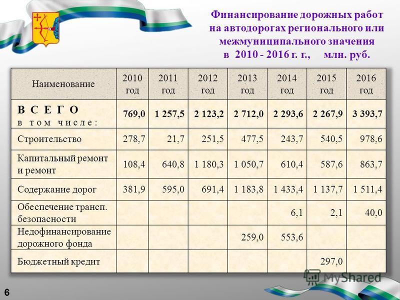Финансирование дорожных работ на автодорогах регионального или межмуниципального значения в 2010 - 2016 г. г., млн. руб. 6