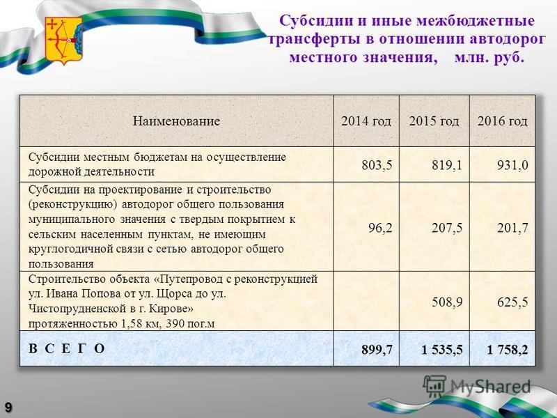 Субсидии и иные межбюджетные трансферты в отношении автодорог местного значения, млн. руб.9