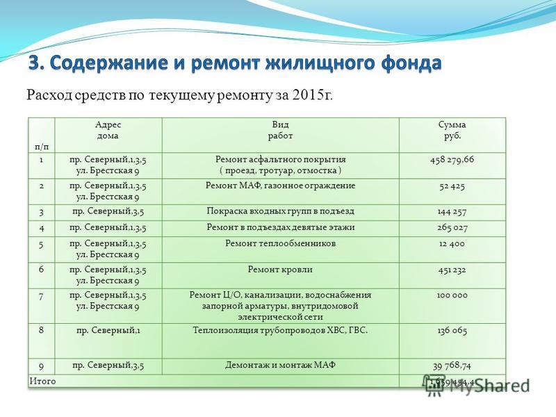 Расход средств по текущему ремонту за 2015 г.